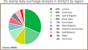 3% stamp duty surcharge receipts in 2016/17 by region