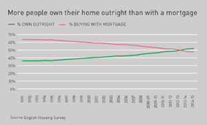 More people own their home outright than with a mortgage