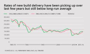 New Build Homes: UK Statistics