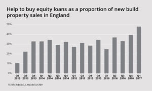 Help to buy equity loans as a proportion of new build property sales in England