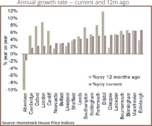 Annual growth rate - current and 12m ago