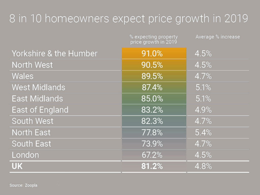 house price growth in 2019