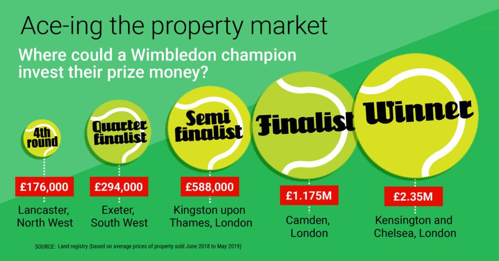 Wimbledon tennis and property values