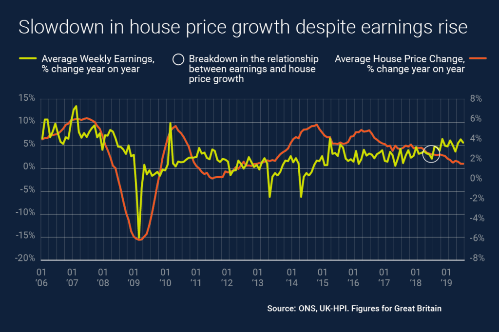 house price growth earnings