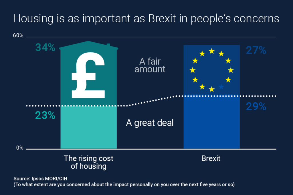 House prices and Brexit