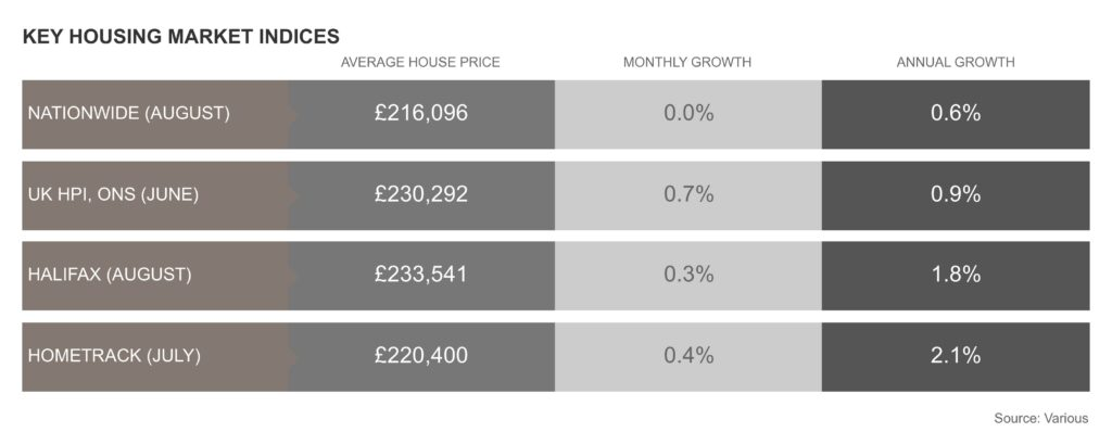 UK house prices 2019