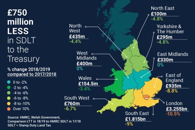 UK Property Stamp Duty falls